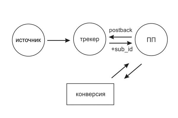 Как работает трекер - рисунок